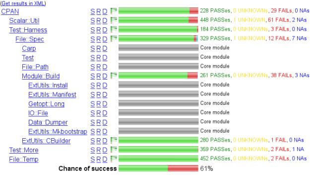 CPANdependenciesandtestresultschecker.png
